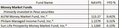 Philippine Mutual Funds Performance 1st Quarter 2015 | moneylifeblood